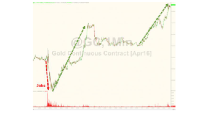 Gold Spikes To 8-Month Highs, Silver Breaks Key Technical Level - As bank risk spikes globally