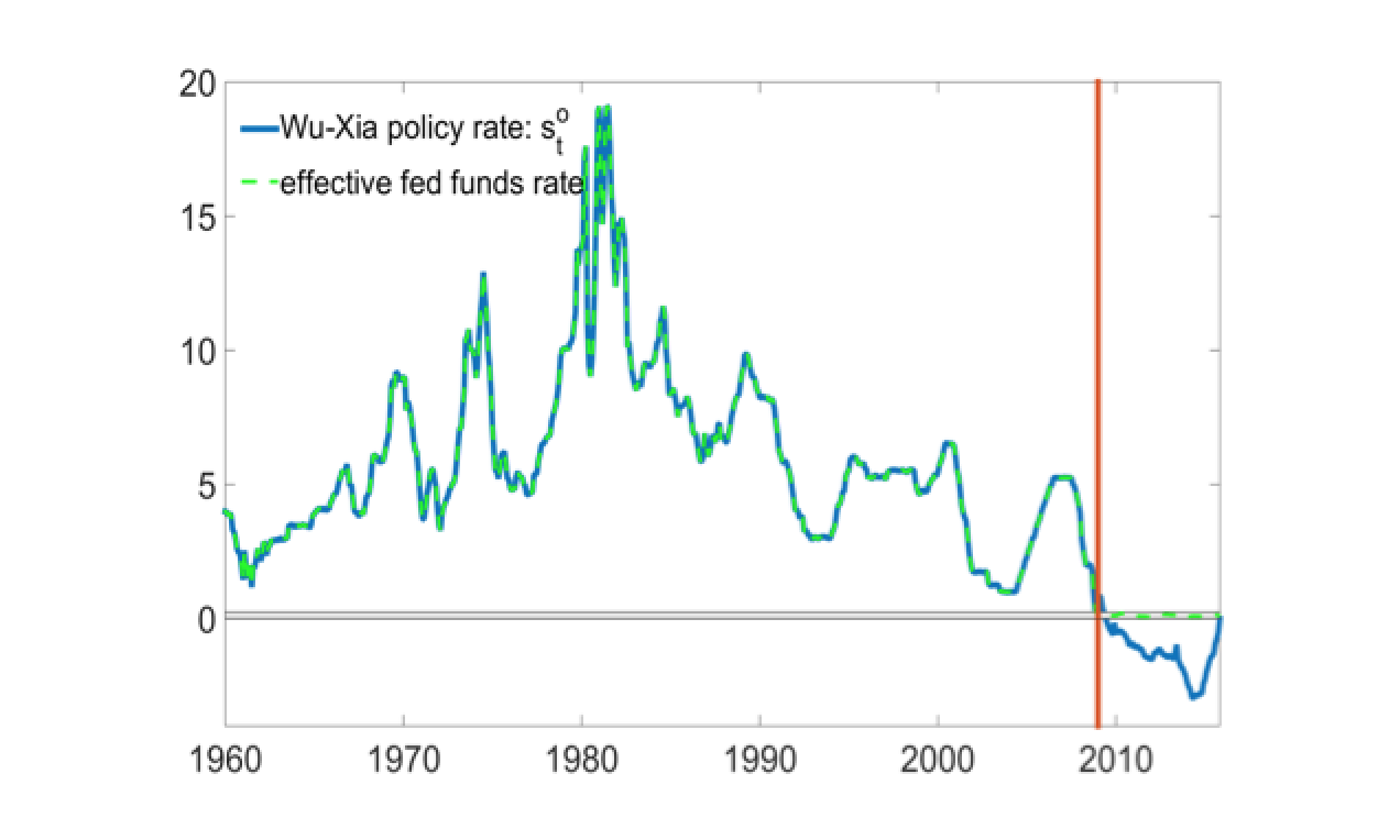 When Stocks Crash and Easy Money Doesn't Help - Hussman