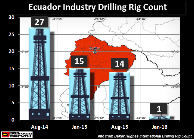 Ecuador's Oil Industry Catastrophe... To Spread Around The World