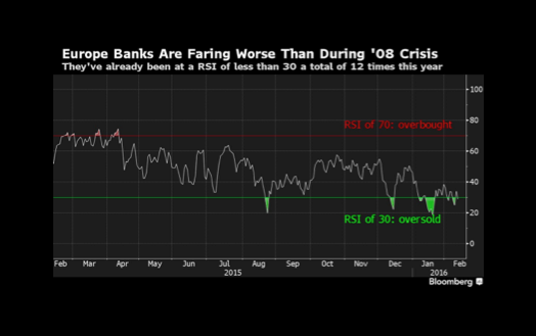 Europe Bank Selloff Deepens as Traders Locked in `No Man's Land'