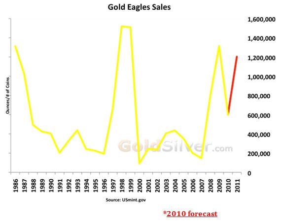 Gold eagle sales