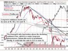 Important Breakout in the Dow to Gold Ratio and Its Implications for Gold