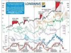 Will there be a 'New Gold Rush?' — Ian Gordon, Longwave Analytics