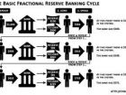 A World Without Fractional Reserve Banks and Central Planning - John Rubino