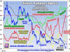 Extreme Gold and Silver Shorting Peaks - Adam Hamilton