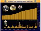 Russia Adds A Record 1.2 Mio Ounces Gold To Its Reserves