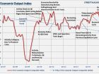 Economic Composite Index Suggests Restocking Cycle Is Over - Lance Roberts