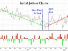 Initial Jobless Claims Surge To 10 Month Highs, Worst Start To A Year Since 2009