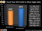 FY 2014 Silver Eagle Dollar Sales Surpass Gold Eagles By Wide Margin