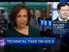 Gold Rally Has Just Begun - Bank of America Merrill Lynch's head of global technical analysis, MacNeil Curry