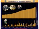 Russia Returning to Gold With Biggest Purchases in Six Months - Bloomberg