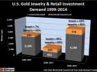 THE U.S. GOLD MARKET: Completely Insane