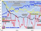 Gold�s Amazing Resiliency - Adam Hamilton