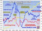 Fed�s Serious Inflation Risks - Adam Hamilton
