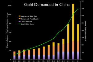 223.5 Metric Tons of Gold Imported into China in March