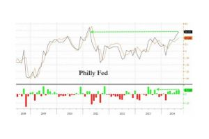 philly fed surges to highest since march 2011 despite plunge in jobs and new orders