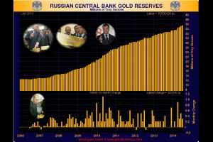 russia adds about 9.4 metric tons of golds of gold to their reserves in july