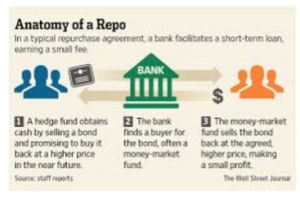 disorder in the �repo� markets - fed policy has sharply narrowed the exit ramps