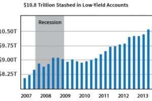 fed policy failures leave $10.8 trillion under the mattress
