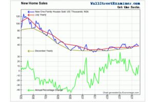new home sales and charts- is the housing industry on the brink?