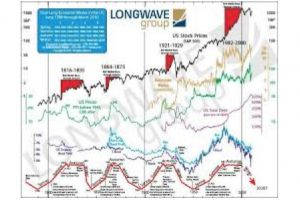 will there be a �new gold rush?� � ian gordon, longwave analytics