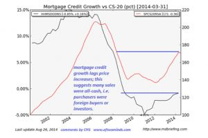 the housing echo-bubble is popping - charles hugh smith