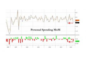 personal spending suffers first drop since january as consumer income, outlays miss