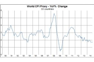 world inflation makes 56-month low