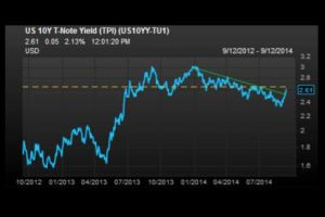 long-dated us treasury bond yields at critical resistance level