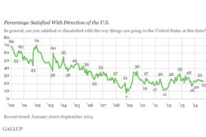 76 percent of americans are now very dissatisfied - gallup poll