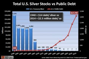 the collapse of u.s. silver stocks as public debt skyrockets