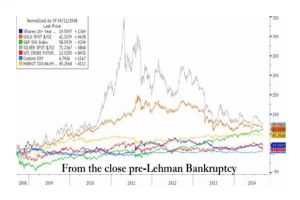 happy birthday lehman bankruptcy - silver +71%, gold +61%, s&p +58%