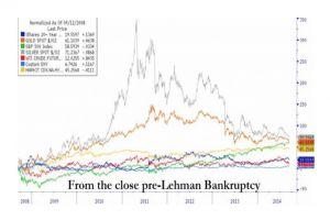 happy birthday lehman bankruptcy - silver +71%, gold +61%, s&p +58%
