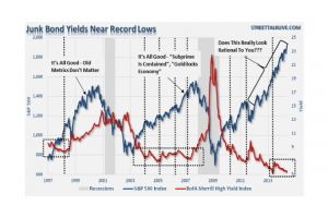 is risk-on about to switch to risk-off? - charles hugh smith