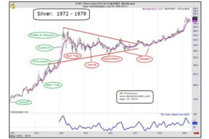 the silver sentiment cycle � turnaround coming?