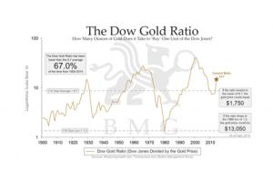 the dow gold ratio