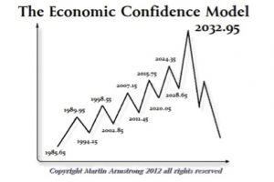 predicting the future � not so hard - martin armstrong