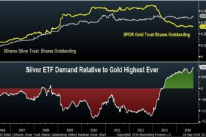 silver�s etf demand outpaces gold by most ever