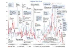 chart of the day - 150 years of global monetary policy