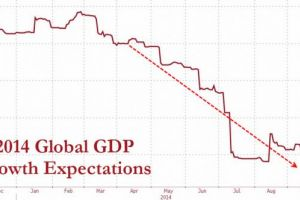 global leading indicator plunges to economic