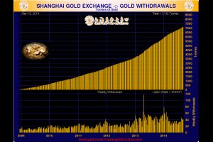 two estimations of chinese gold demand