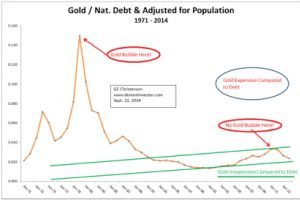 gold and silver vs debt and taxes