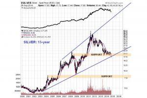 silver market update - clive maund