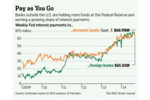 another conspiracy theory becomes fact - the fed's