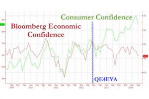 consumer confidence plunges, biggest miss since jan 2012