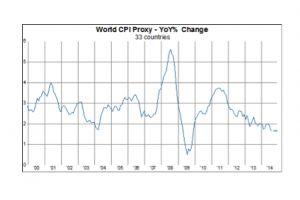 world inflation creeps lower again - gavekal