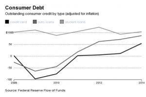consumer debt hits an all-time high