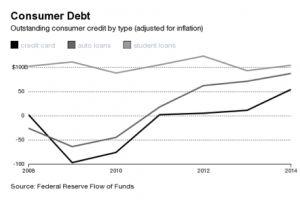 consumer debt hits an all-time high