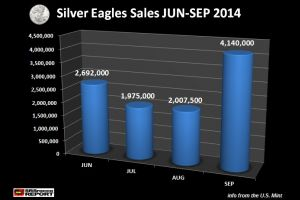 the u.s. mint sells over 750,000 silver eagles in one day