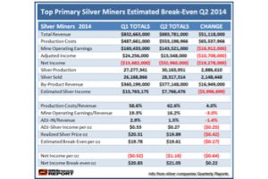 q2 2014 primary silver miner update: increased production� falling profits